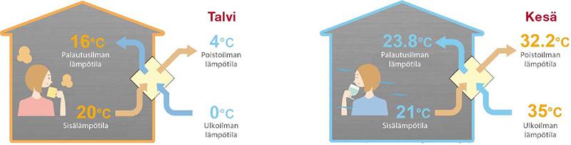 Huonekohtainen Ilmanvaihto Lämmöntalteenotolla
